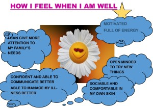 EXAMPLES OF HOW I FEEL WHEN I AM WELL